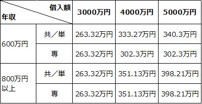 住宅ローン控除額(10年間の合計額)